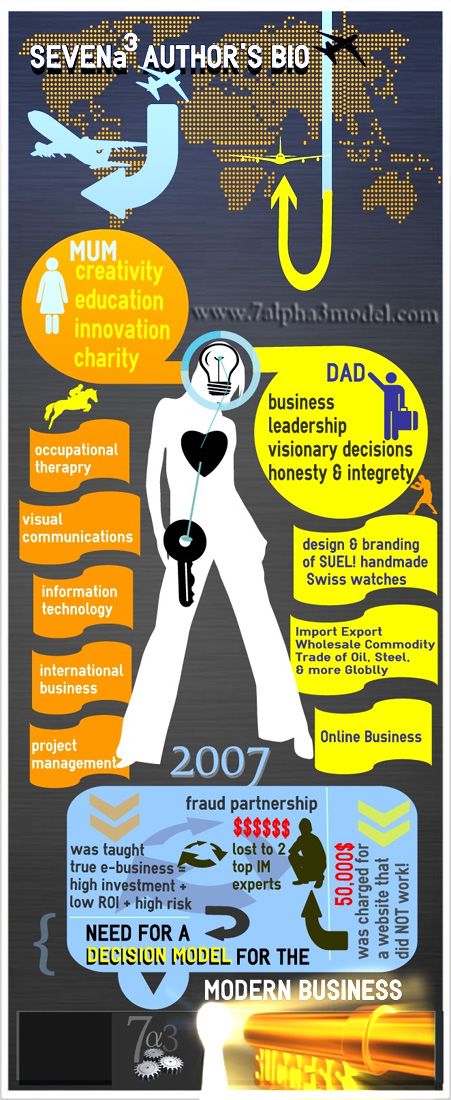 Infogram of the Author of 7alpha3 advanced business e-management model